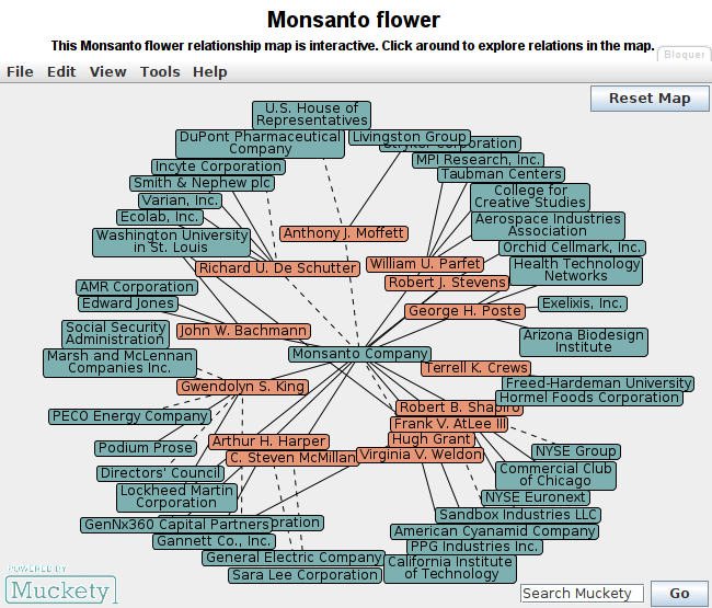 Les liens de la société Monsanto