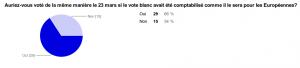 Sondage vote blanc