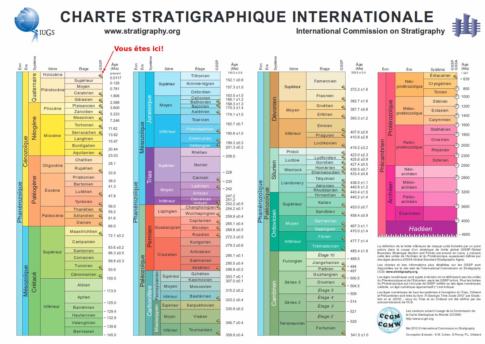 Stratigraphie ou la place de l'homme dans l'histoire de la Terre