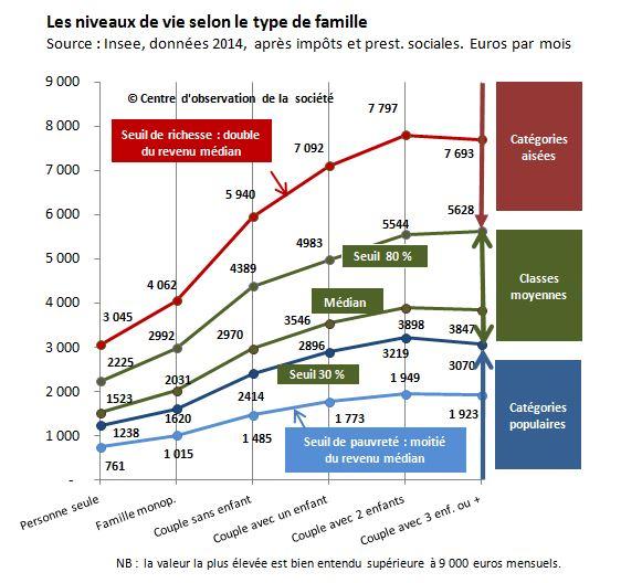 Graphique des niveaux de vie selon le type de famille
