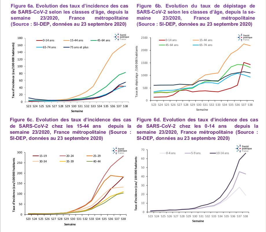 Graphique présentant la forte augmentation des contamination des jeunes en France