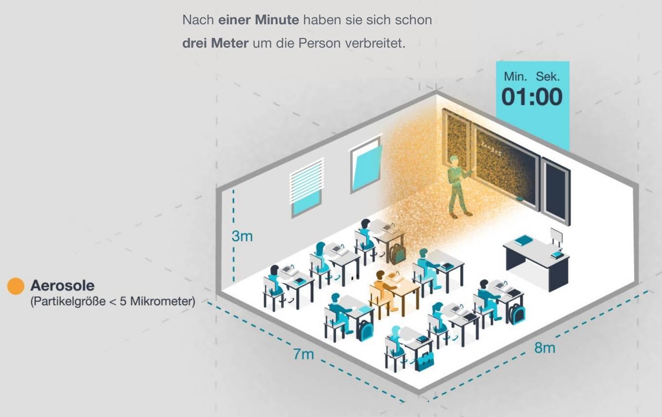 Infographie de la manière dont le covid se diffuse par aérosolisation dans une salle de classe en seulement une minute.